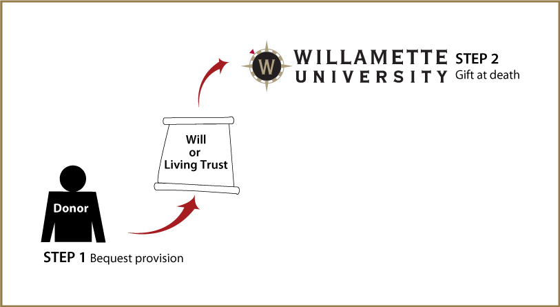 Gifts by Will Diagram
